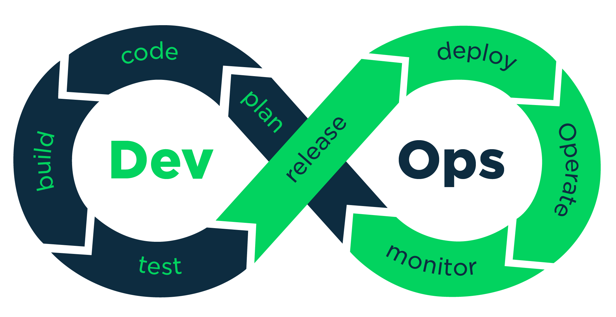 DevOps is a culture, not a role!
